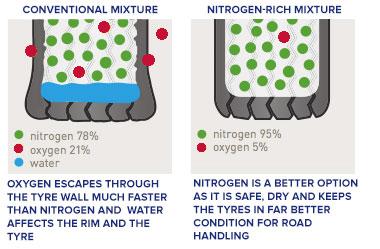 nitrogen-oxygen